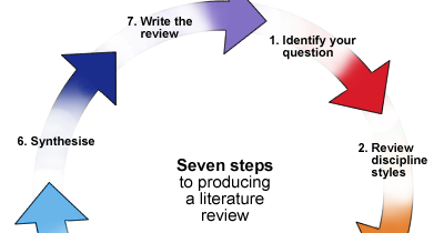 Unsw medicine literature review