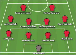 http://tutorialolahraga1.blogspot.com/2015/09/nama-posisi-pemain-sepak-bola.html
