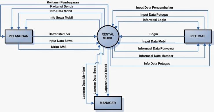 Andiansyah semua entitas ekternal yang ditunjukan pada diagram konteks berikut aliran data aliran data utama menuju dan dari sistem kendall dan kendall 2003 ccuart Choice Image