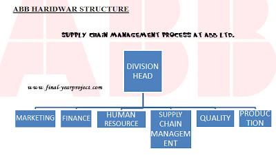 Supply Chain Management Process at ABB