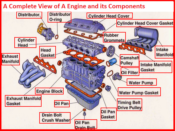 Electrical Engineering World: What is Inside A Car Engine and how it ...