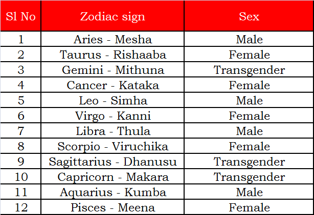 astrological signs and sex