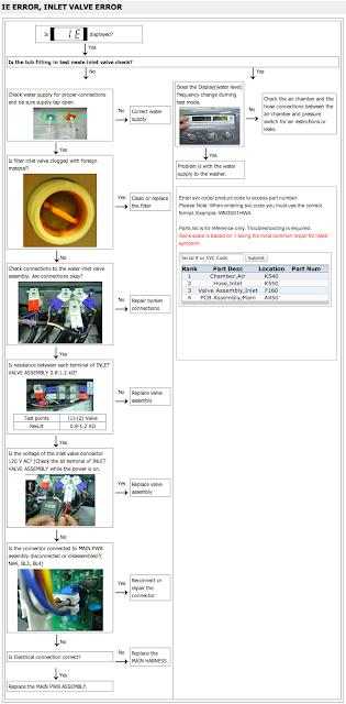 kode error IE mesin cuci LG