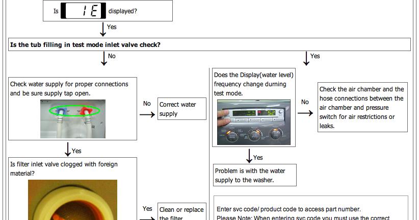 Kode Error Washer Dryer Lg Cstvj