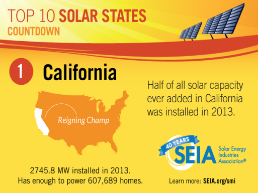 2013 California Solar Capacity (Credit: SEIA) Click to enlarge.