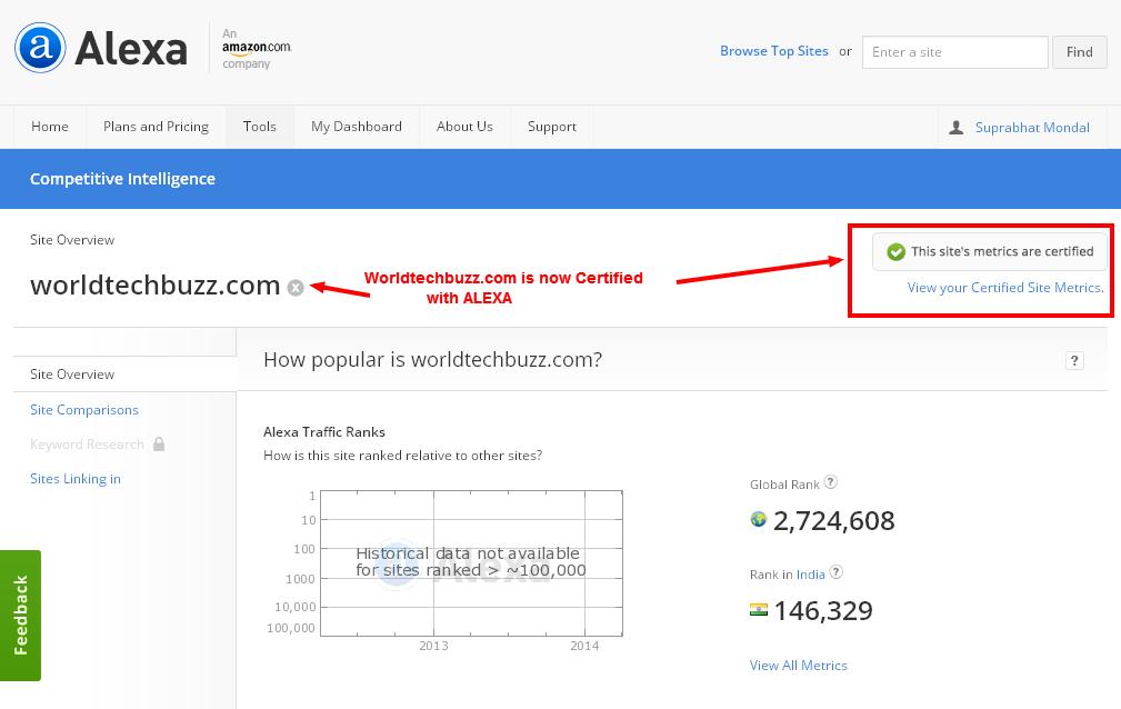 worldtechbuzz site certified by alexa