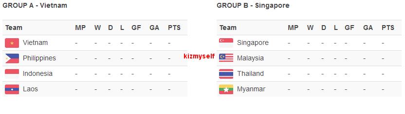 Piala AFF Suzuki 2014 Undian Kumpulan