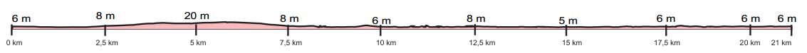 Perfil altimétrico de la 25ª eDreams Mitja Marató de Barcelona. [Imagen: www.edreamsmitjabarcelona.com]