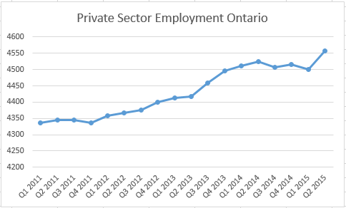 Private sector employment 2011-2015