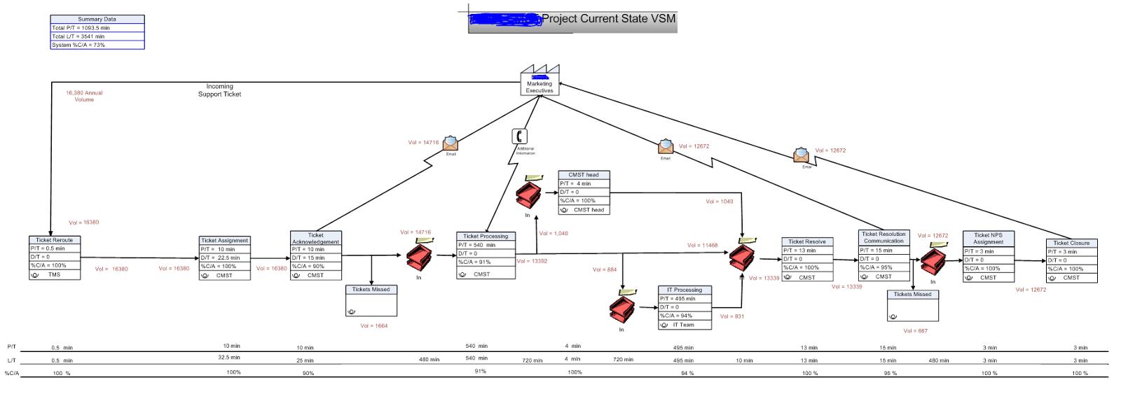 Information Technology & Project Management Blog: Value Stream ...