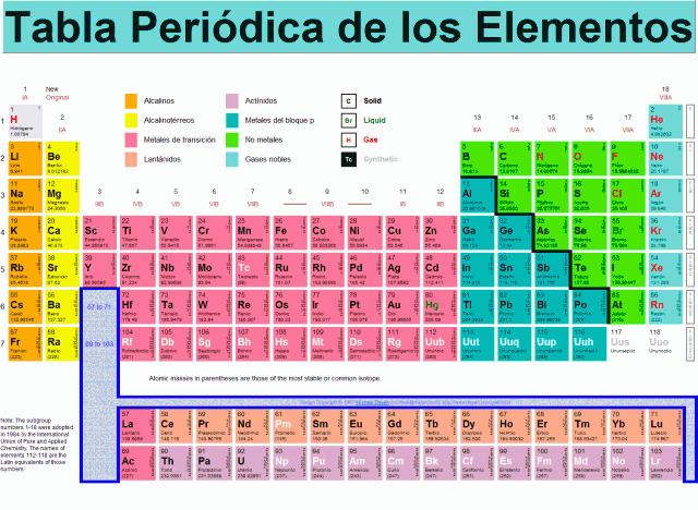 Trocitos de fresa junio 2011 grupo 18 viii a los gases nobles periodos filas horizontales de la tabla periodica periodo 1 234567 urtaz Choice Image