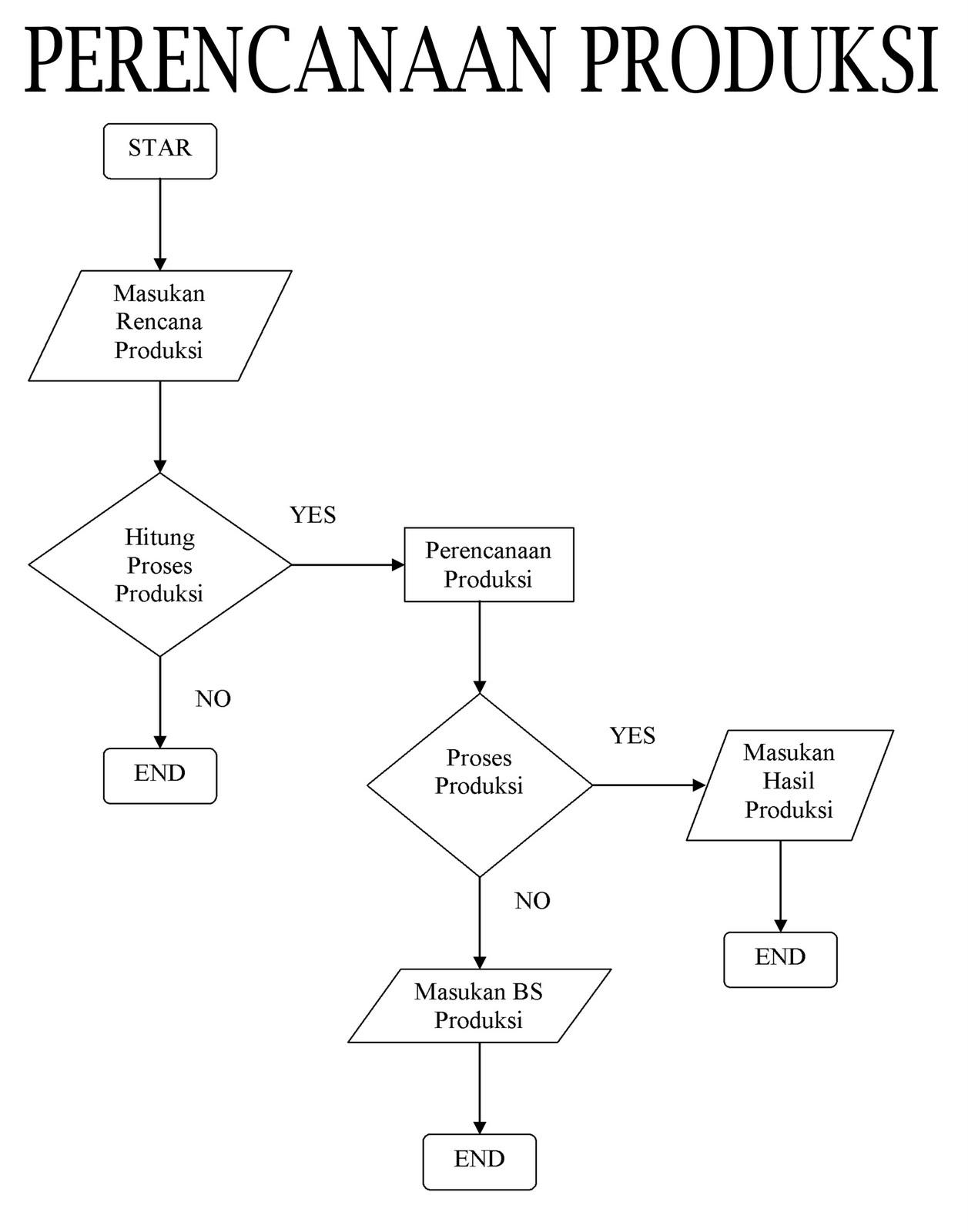 kerangka konseptual pendesainan sistem perencanaan