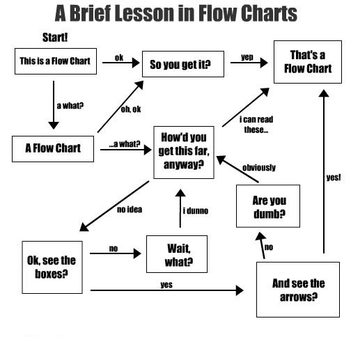 learning flow charts
