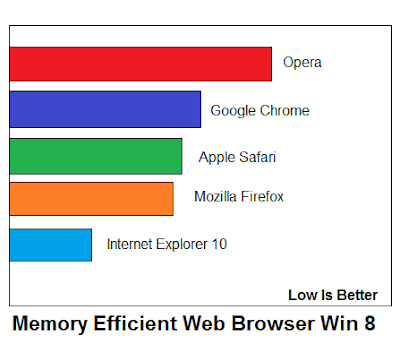 Memory Efficiency Windows 8 -ITTWIST