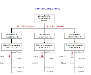 AMR network architecture