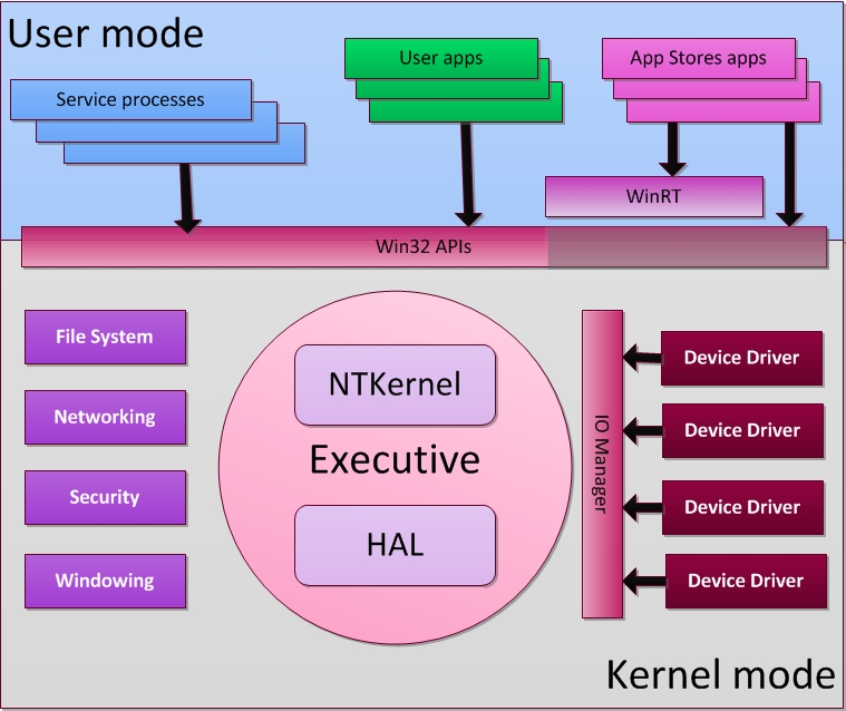 Plug-and-Play devices on Windows Tablets | Windows 8 Block Diagram |  | Performance By Design - blogger