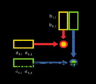 DIY C Program on Matrix Multiplication (http://www.bloggerspot.tk)