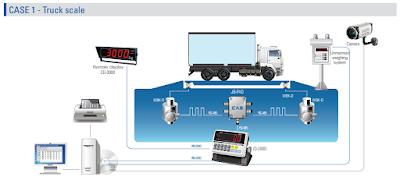 WBK- Cảm biến cân xe tải