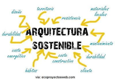 arquitectura-sostenible-ecoproyectos