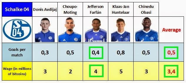 Comparison of the salary, and goal-scoring capacity of Jefferson Farfán vs. Schalke 04 levels