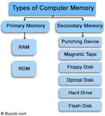 Primary and secondary memory
