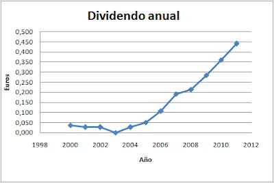 Dividendo por acción (DPA) - Duro Felguera (MDF)