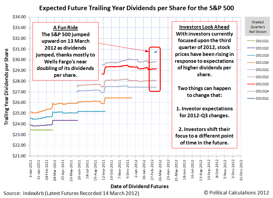 Expected Future Trailing Year Dividends per Share for the S&P 500, 14 March 2012