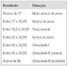 Tabela IMC: