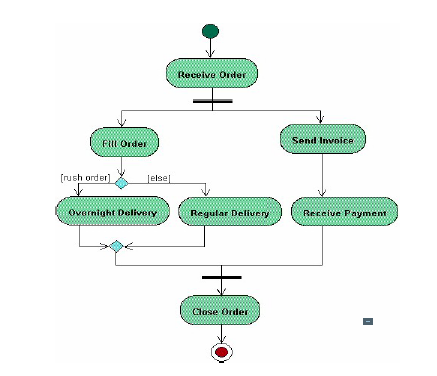 an activity diagram is designed to be a simplified look at what happens during a peocess or behavior - Software Engineering Activity Diagram