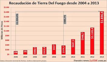 Recaudación Provincial desde 2004 a 2013