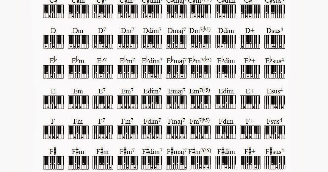 120 acordes para teclado o piano | Coro de la Asociación de Antiguos ...