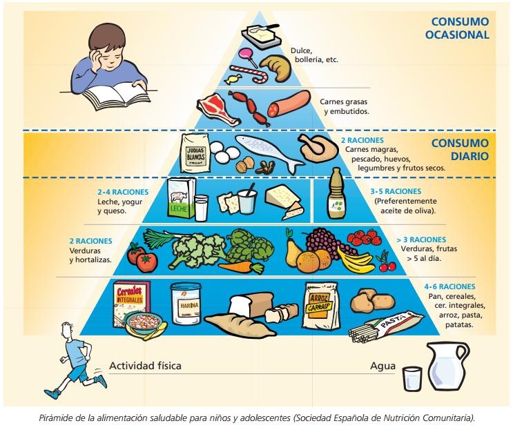 Bicilopochtli el inconforme - Piramide alimentaria para ninos ...