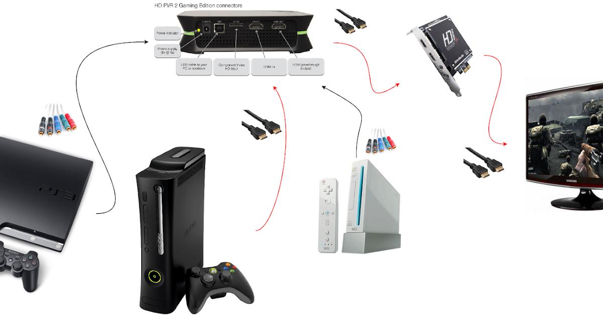 Mironix Gaming My Wierd Streaming Setup For Xbox 360
