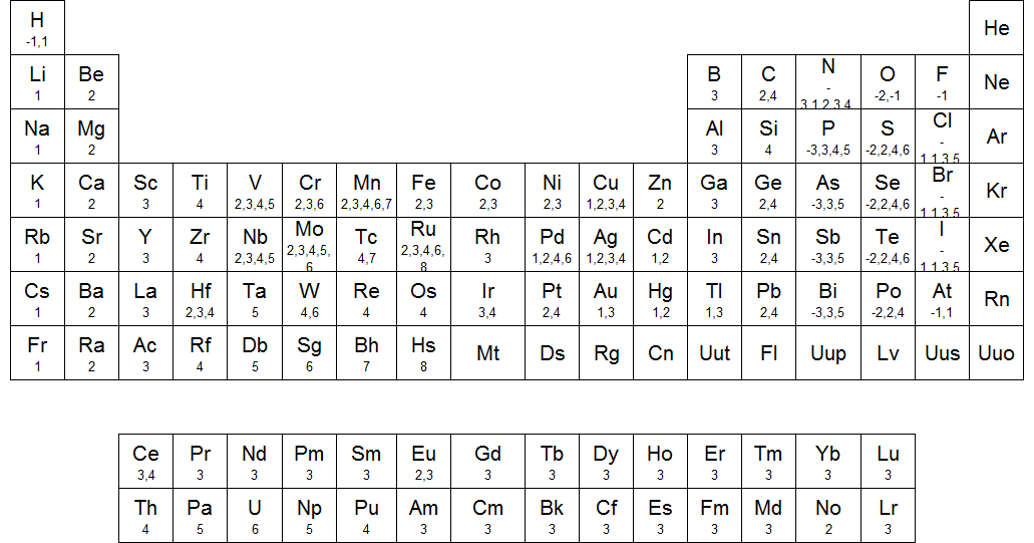 Qumicas tabla de valencias urtaz Image collections