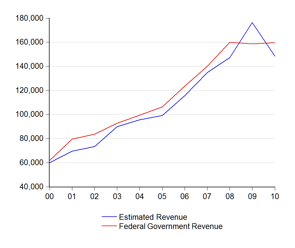 What is the comparison of government revenues to expenditures called in economics?