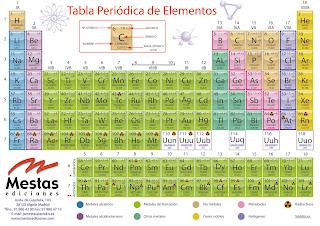 descargar tabla periodica de los elementos