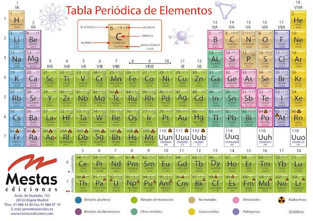 Las mltiples disposiciones de los elementos en la actual tabla estructura organizacin y disposicin de los elementos qumicos en la tabla peridica urtaz Image collections