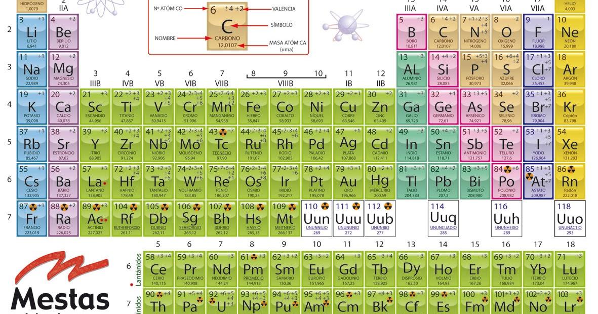 Qumica tabla peridica de los elementos urtaz Choice Image