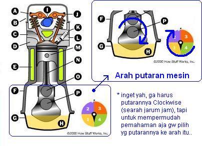 cara kerja mesin 4 tak ( langkah )