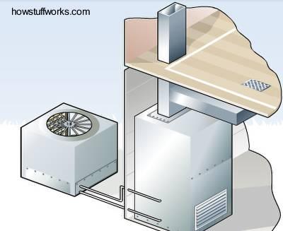 Calefacci n central por aire caliente sistema de aire acondicionado - Sistema de calefaccion central ...