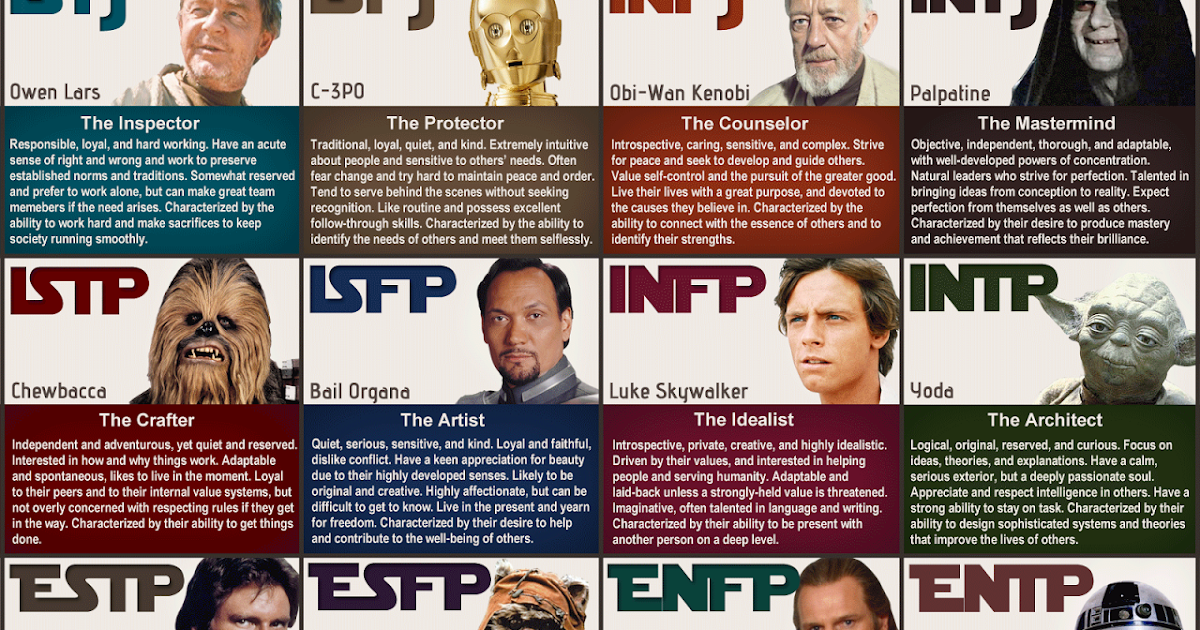 Myers briggs personality types characters