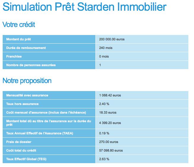 avantages et prt casden with pret a taux zero simulation