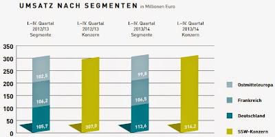 Umsatz nach Segmenten 2012 bis 2014