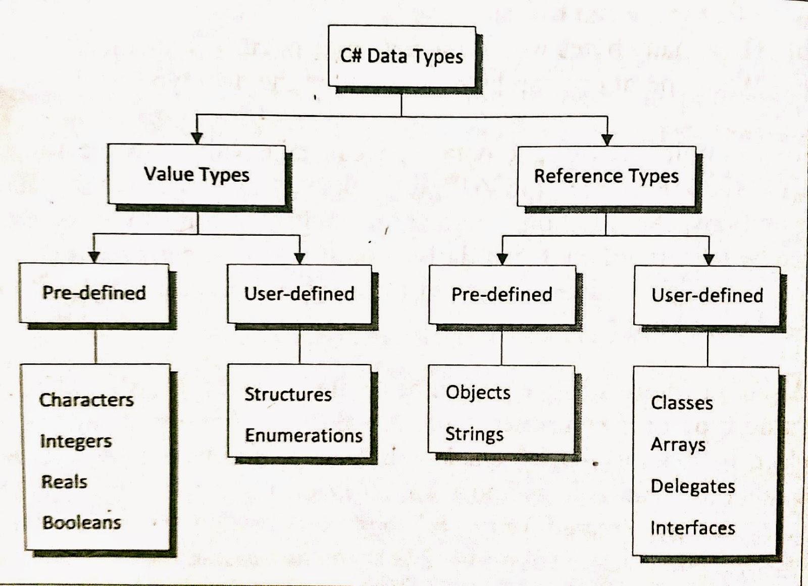 structure of c# program pdf