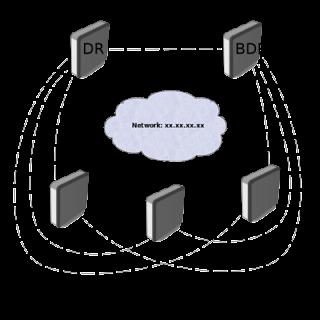 Протокол OSPF - основы работы