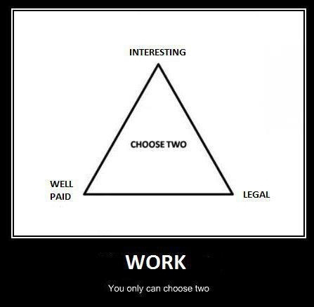 Reality About Work - You Only Can Choose Two