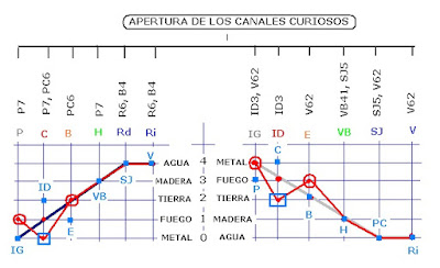 http://www.amazon.es/LECTURA-DEL-PULSO-ACUPUNTURA-CL%C3%81SICA/dp/8460696049