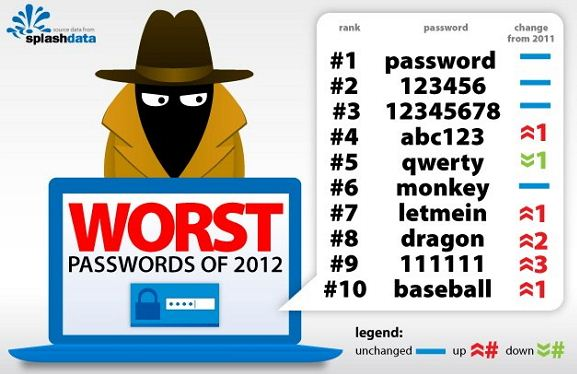 Password way a hush-hush give-and-take that ensures admission or credence past times providing identity Top 25 Most Popular (Worst) Passwords of 2K12 .