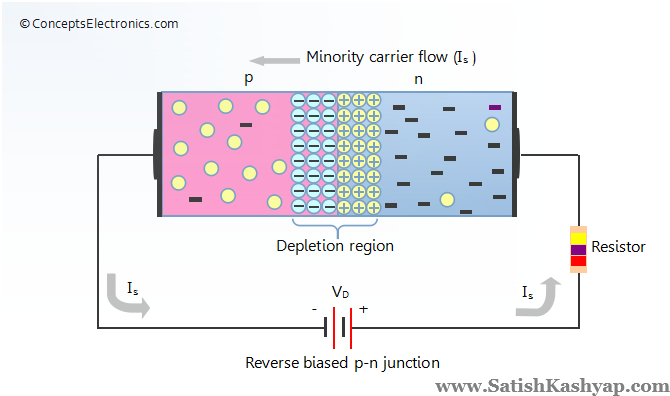 Satish Kashyap Solutions For Tutorial 2 On Pn Junction Diode