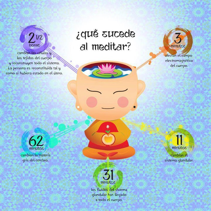 Beneficios de Meditar - Logra el Bienestar mental y Espiritual con ...